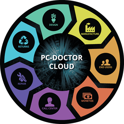 PC-Doctor Lifecycle